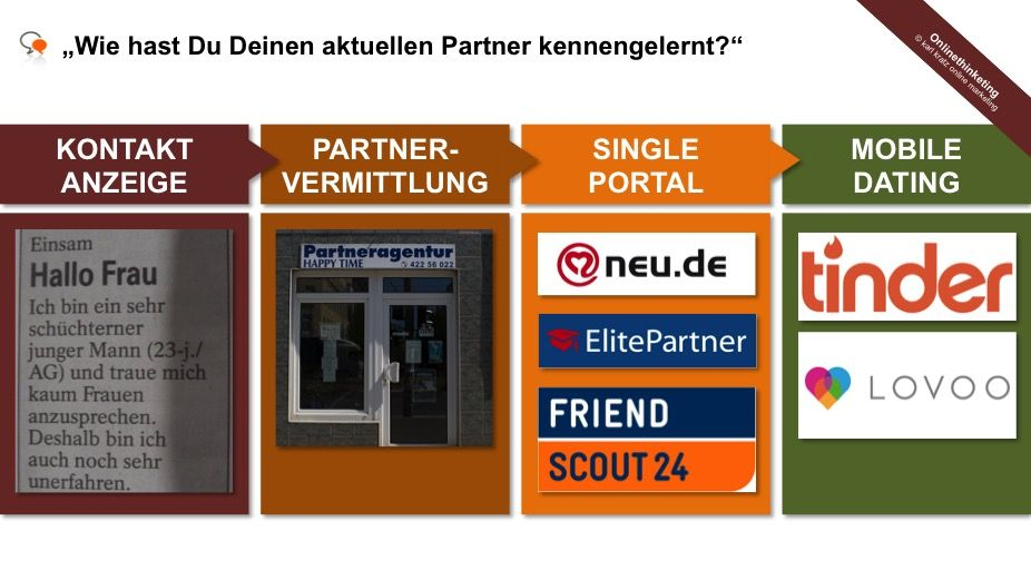 Online dating digitale inhalte