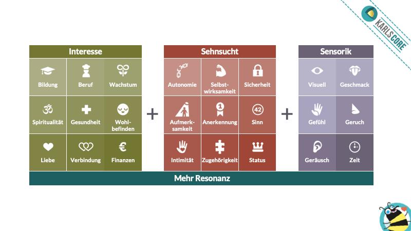 Anwendung des karl kratz online marketing Ebenen-Modells im Rahmen der Dynamisierung