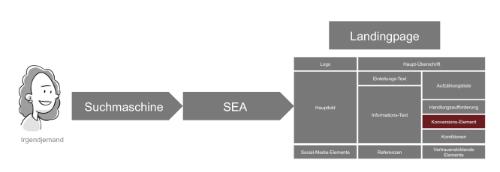 Standardprozess beim Einsatz dynamischer Landingpages