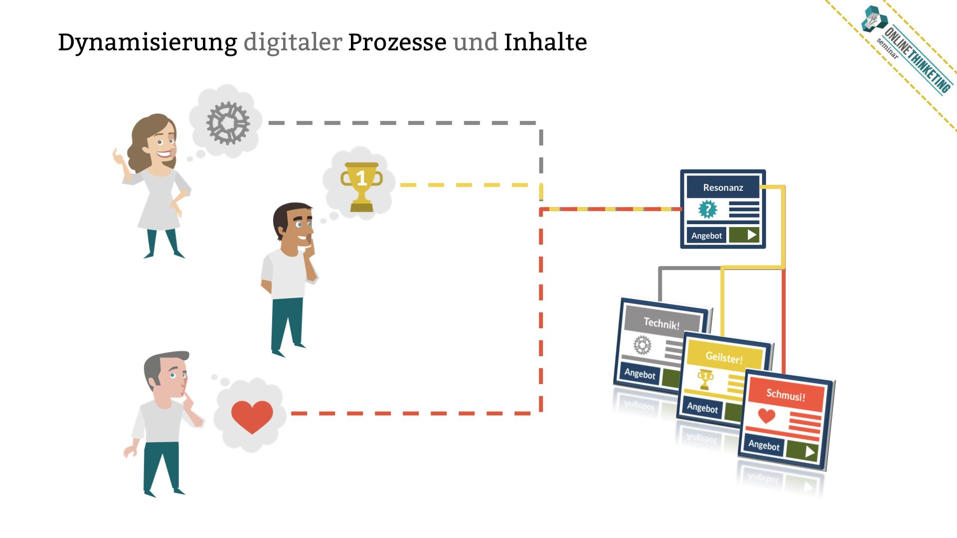 Grundlagen der Dynamisierung digitaler Prozesse und Inhalte