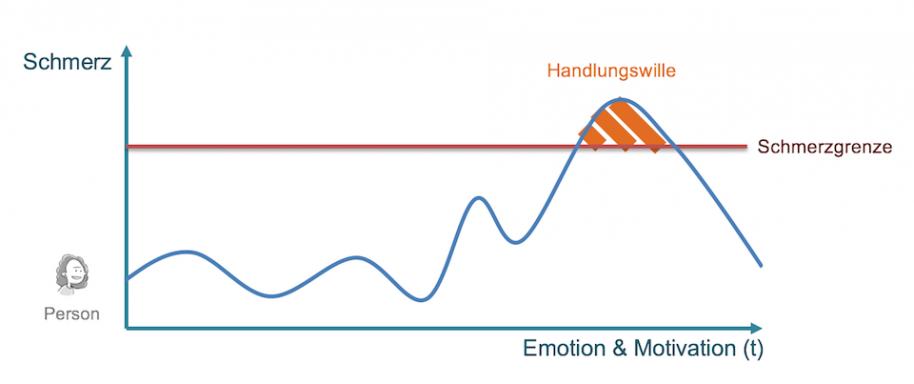 Wie spielen Schmerz und Handlungswille zusammen