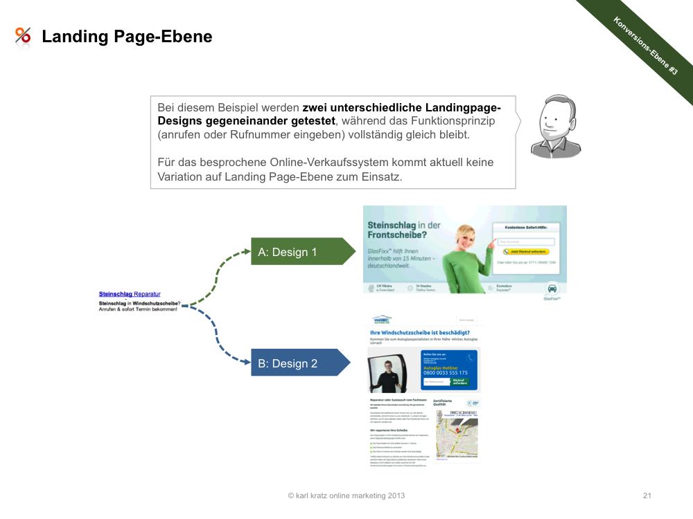 Konversion » Landing Page Ebene