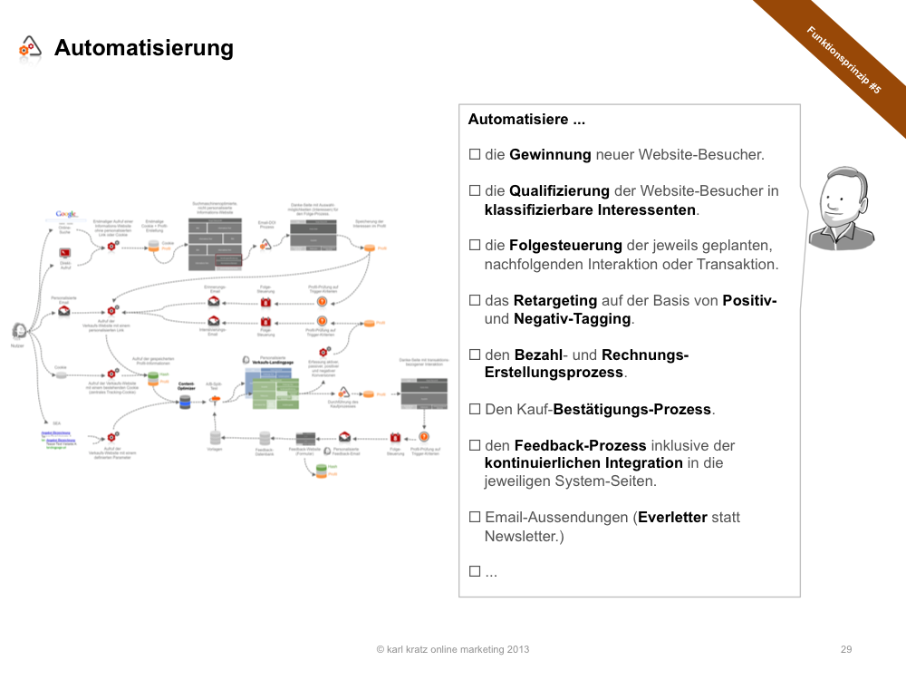 Landing Page Automatisierung