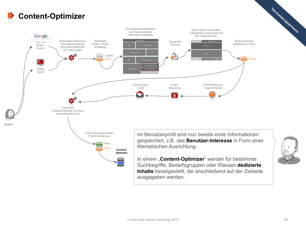 Landing Page » Content Optimizer