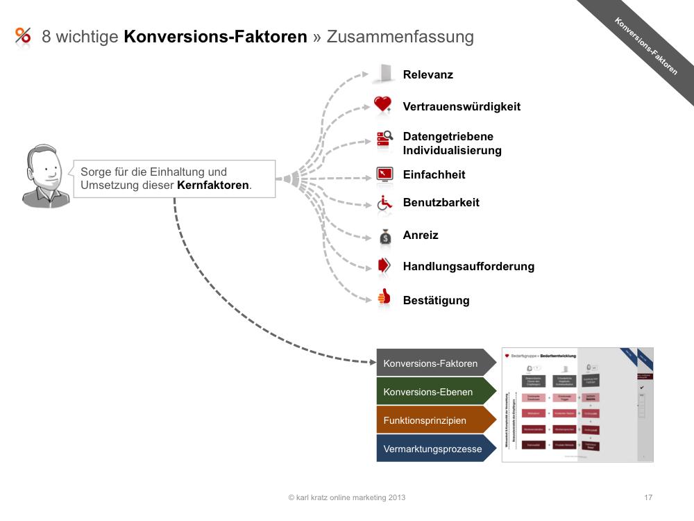 Landing Page » Konversions-Faktoren