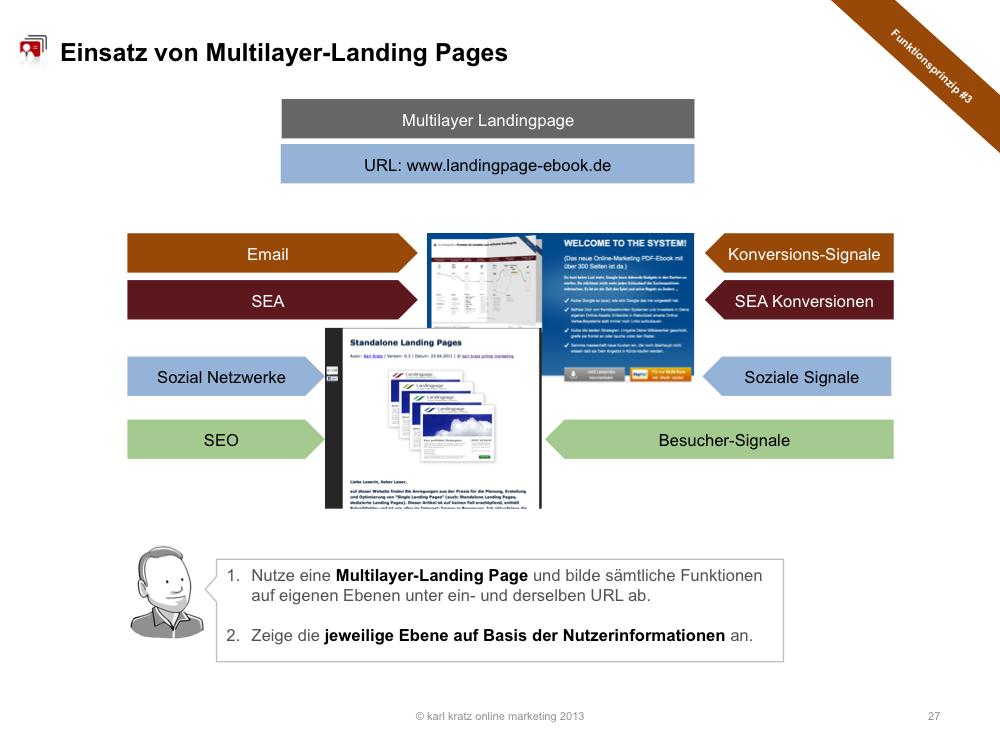 Multi-Layer-Landing-Page