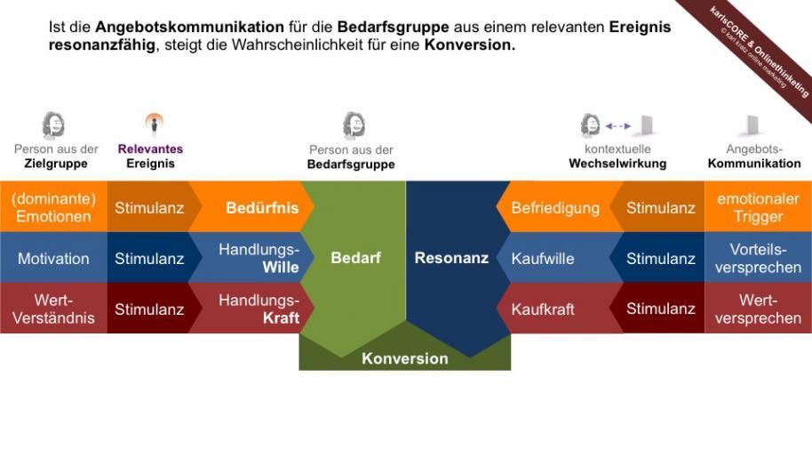 Optimierung für Ereignisse und Bedarfsgruppen im Online Marketing