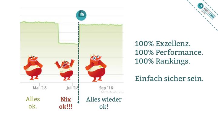 Mit dem Website Health Index Werkzeug aus karlsCORE public überwachst Du über 100 Faktoren und kannst so für 100% Exzellenz, 100% Performance und 100% Rankings sorgen!