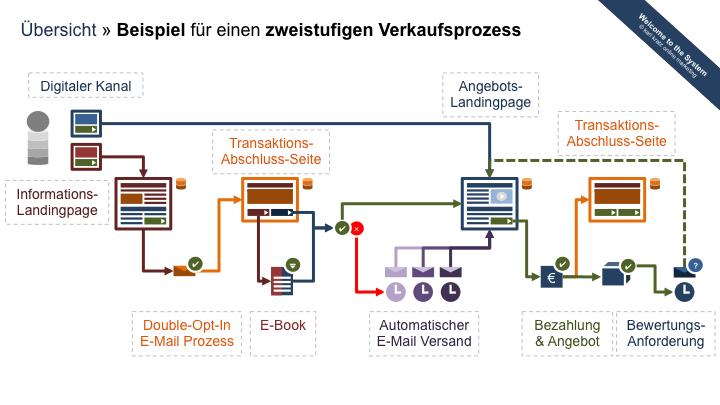 Ideal für erklärungsbedürftige Produkte, Dienstleistungen und Angebote: Ein mehrstufiger Online-Vermarktungsprozess