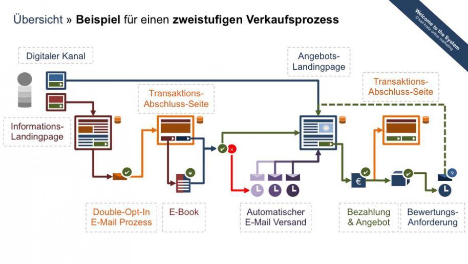 Online Marketing » Zweistufiges Online-Verkaufssystem mit dedizierten Landingpages
