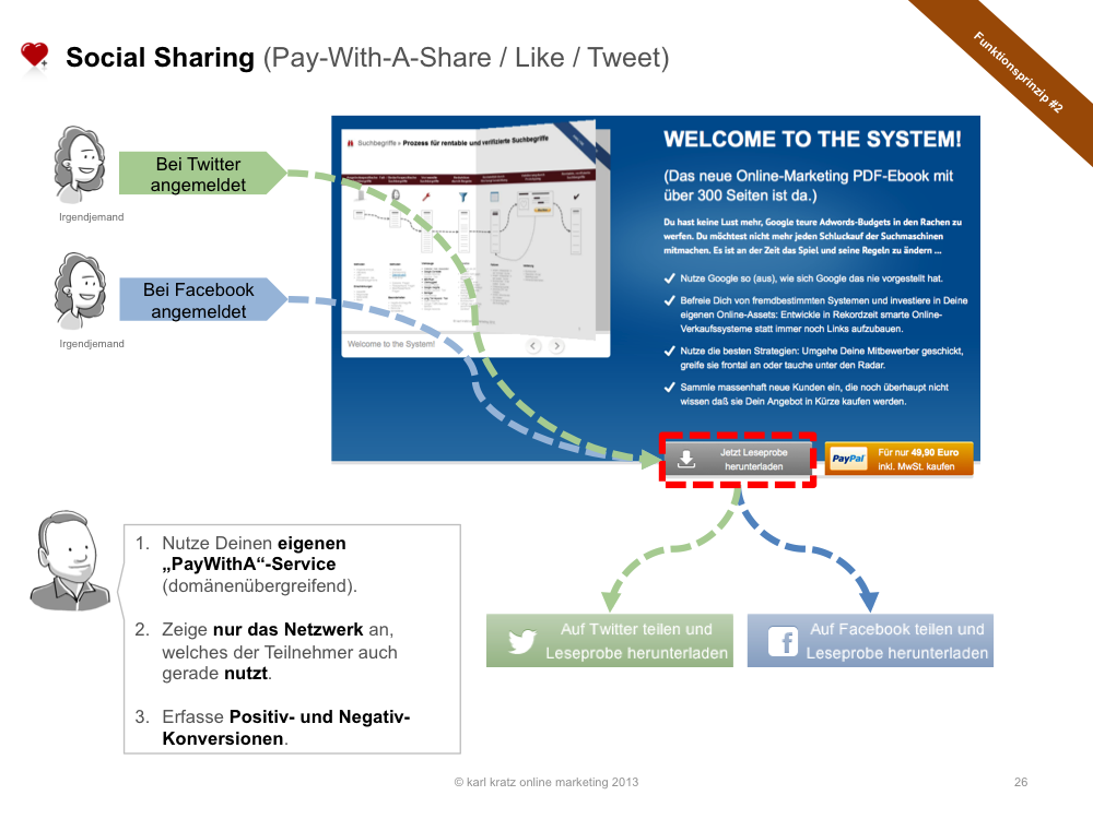 Social Sharing » Pay with a Tweet, Like oder Share