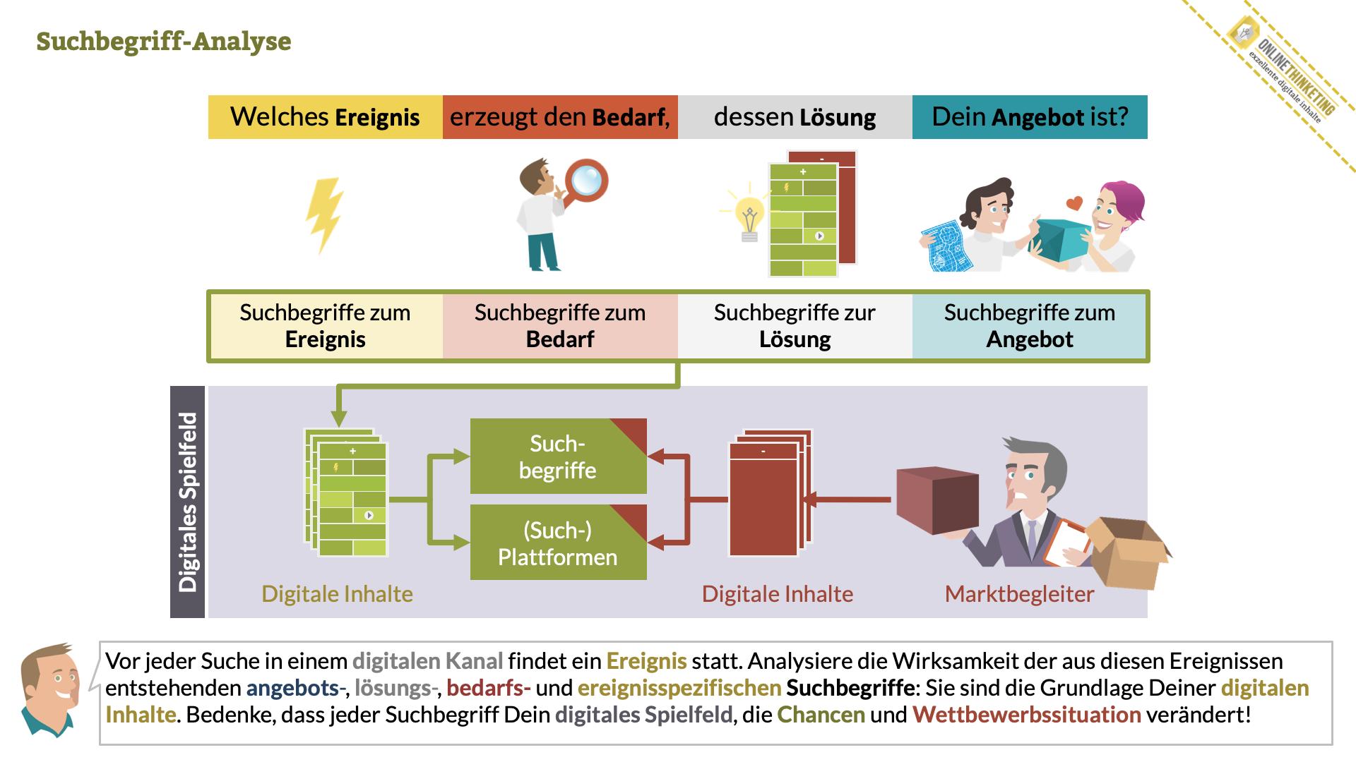 Erweiterung der angebotsspezifischen Suchbegriff-Analyse um Ereignisse, Bedarfe und Lösungen.